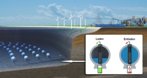 Energiespeicher der Zukunft - Neue Energiespeicherung - Luftkammern in Kolben