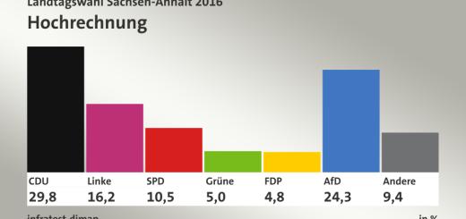 Landtagswahlen 2016