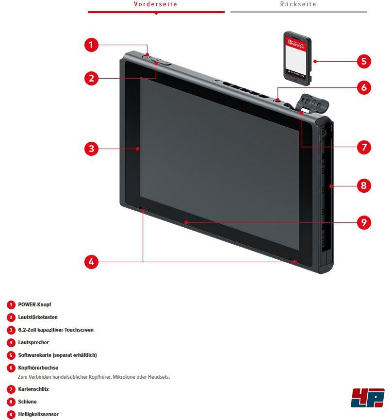 Der Nintendo Switch Bildschirm von vorne!