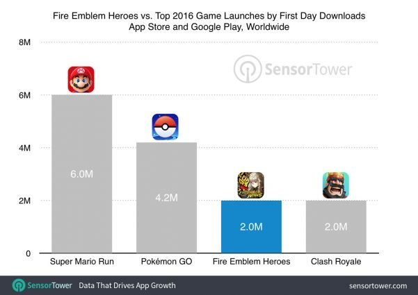 Downloadzahlen von Fire Emblem Heroes im Vergleich.