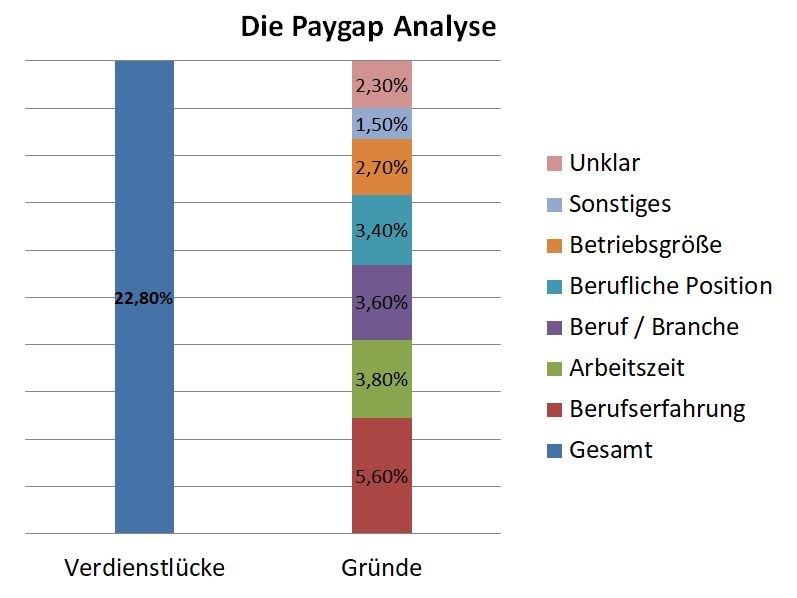 Gender Paygap Analyse Pay Gap